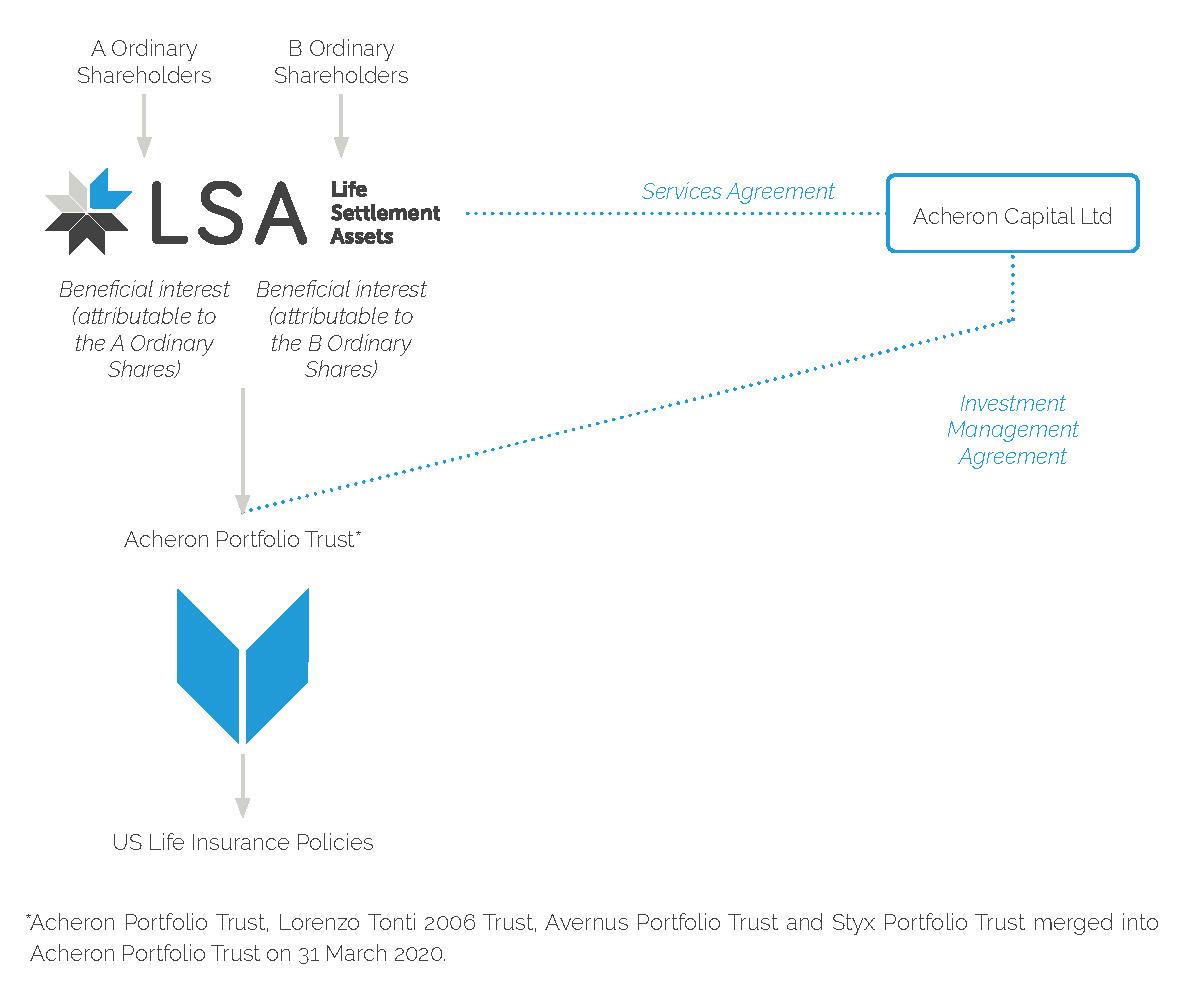 LSA company structure
