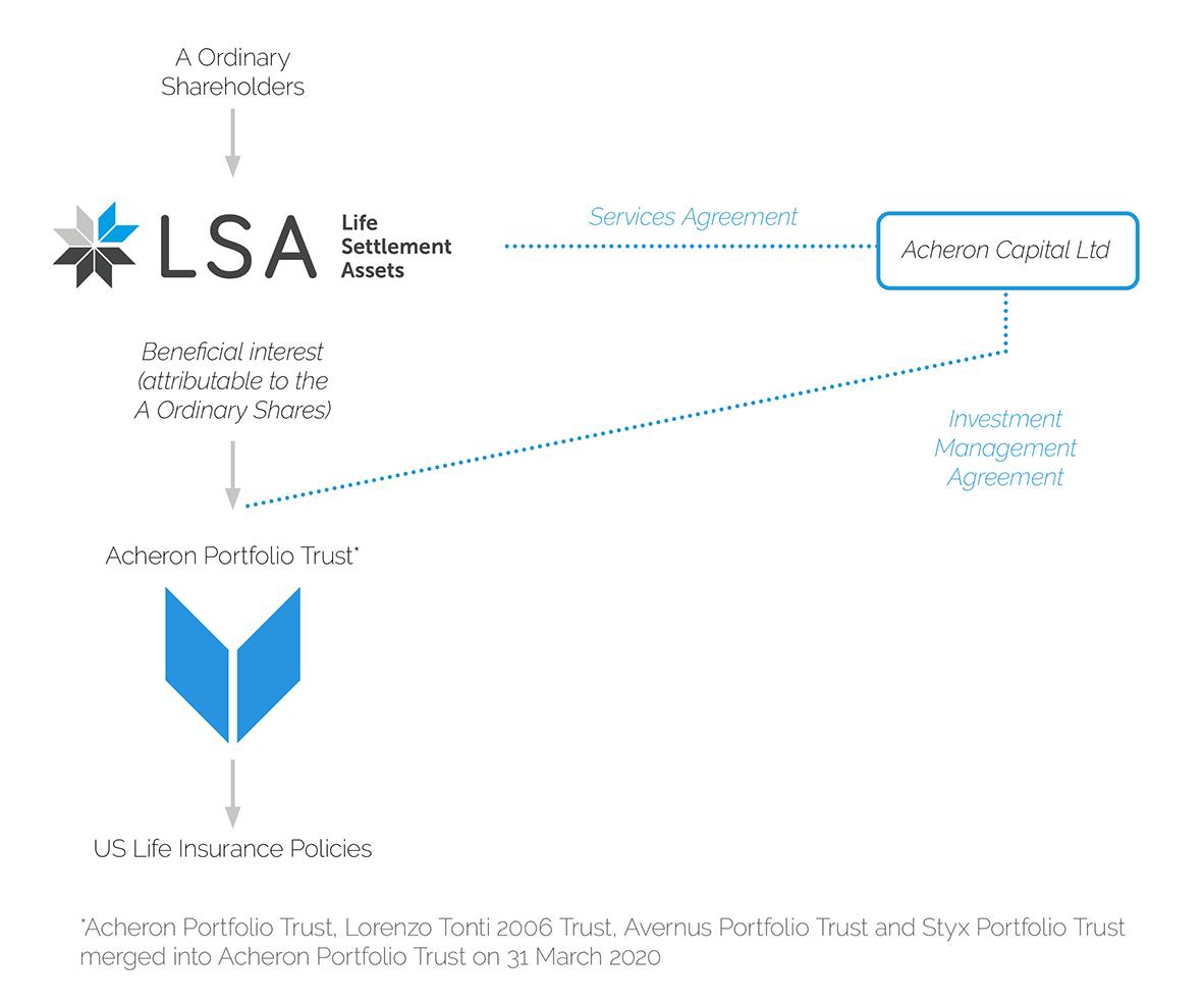 LSAPLC company structure